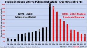 Evolución Deuda Externa Pública Argentina 1990 a 2012