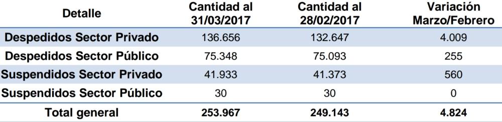 Despedidos y suspendidos en los meses de febrero 2017 y marzo 2017.jpg