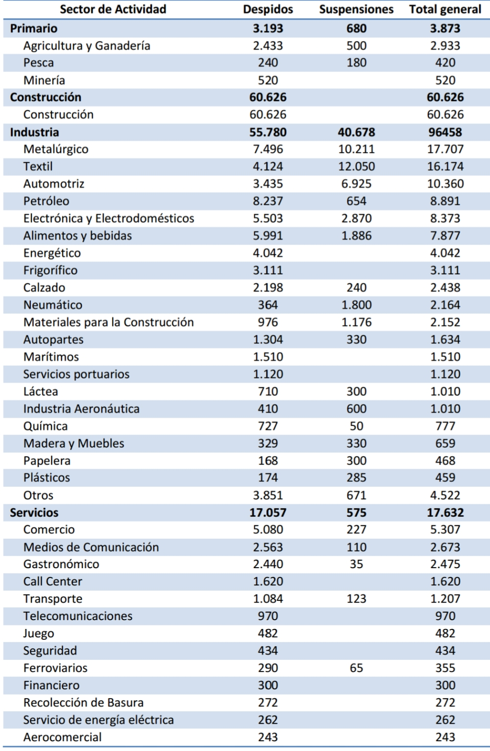 Despidos según sector de actividad, acumulado diciembre 2015 - marzo de 2017.jpg