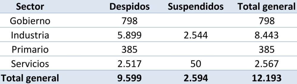 Despidos y suspensiones en el transcurso del 2017.jpg